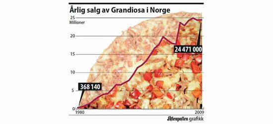 F-Brødtekst-grandiosa